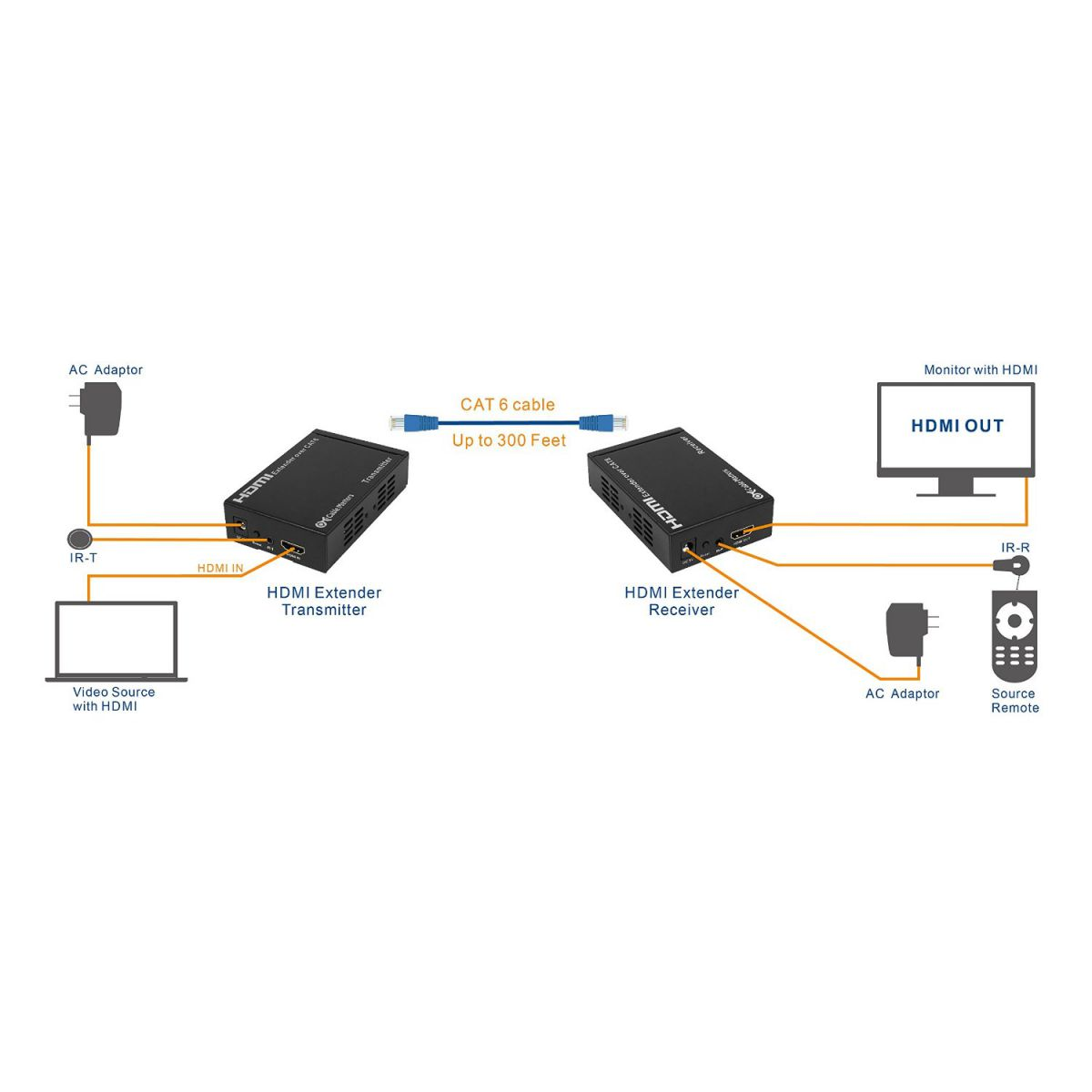 hdmi setup diagram club car precedent headlight wiring for cat 6 extender 38