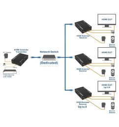 hdmi extender over single cat6 etherent cable supporting tcp ip [ 1200 x 1200 Pixel ]