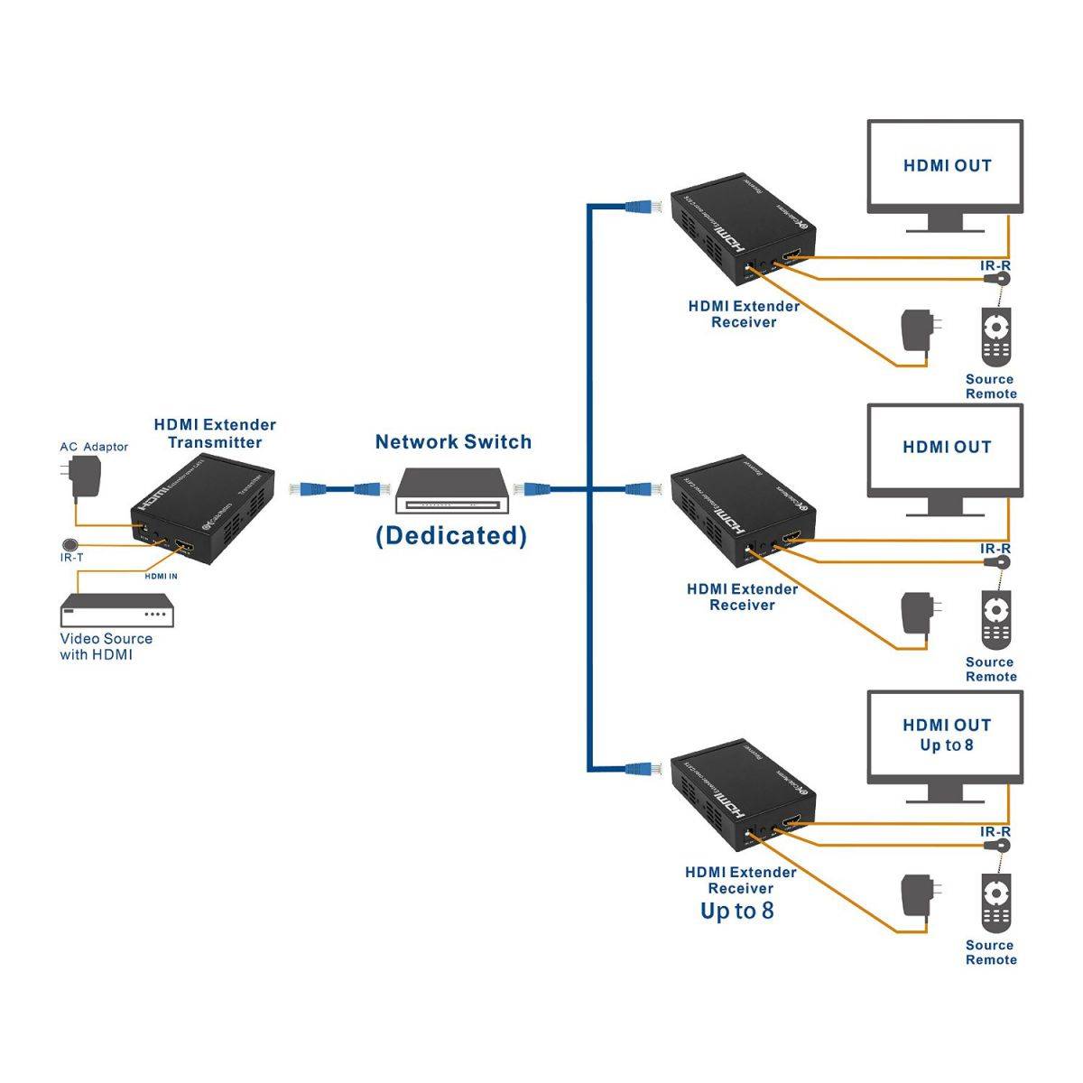 hight resolution of hdmi extender over single cat6 etherent cable supporting tcp ip