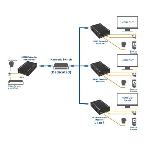 small resolution of hdmi extender over single cat6 etherent cable supporting tcp ip