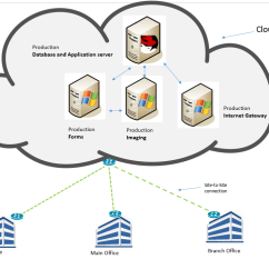 Saas Architecture Diagram Cardiac Conduction System Eclipse Systems Knowledge Base What Does The Cloud Computing Looks Like