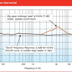 What Is A Frequency Diagram Wiring Connection Understanding Response Why It Matters Headphone S With Big 7db Peak So Called Because The Graph Looks Like Mountain In Upper Midrange Around 6 Khz