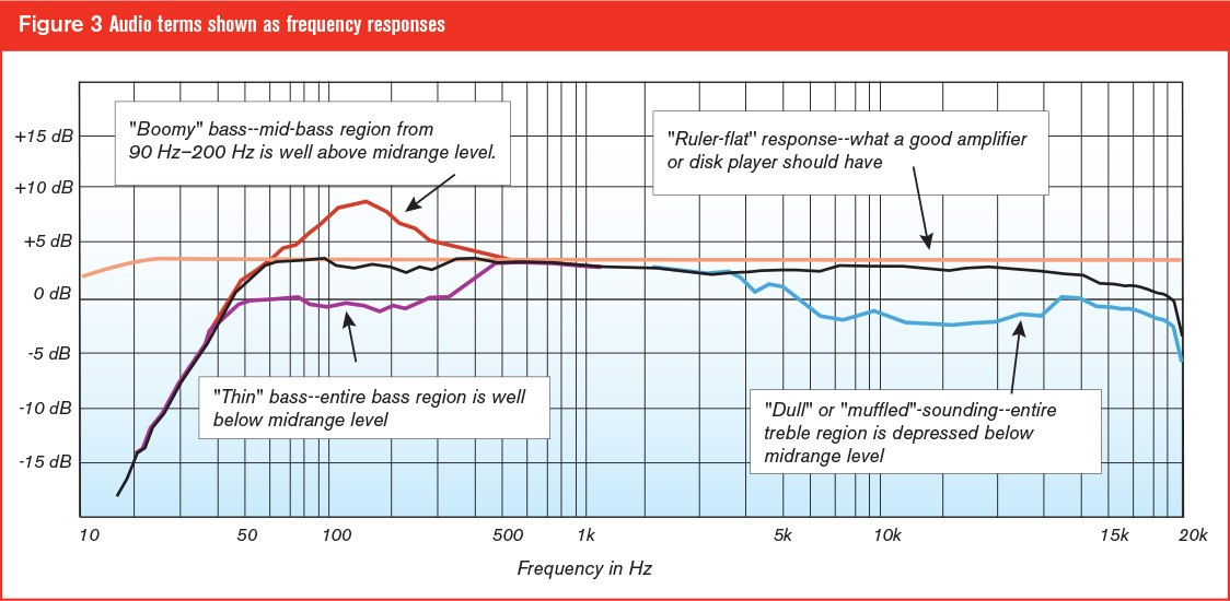 what is a frequency diagram sony cdx gt170 wiring understanding response why it matters for those of you who already know all this stuff paper does give an easy way to present and teach others don t