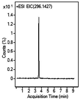 Sumatriptan (Imitrex) Tablets Chromatogram
