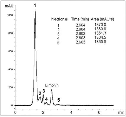 Limonin in Orange Juice Chromatogram