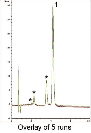 Cannabis Chromatogram