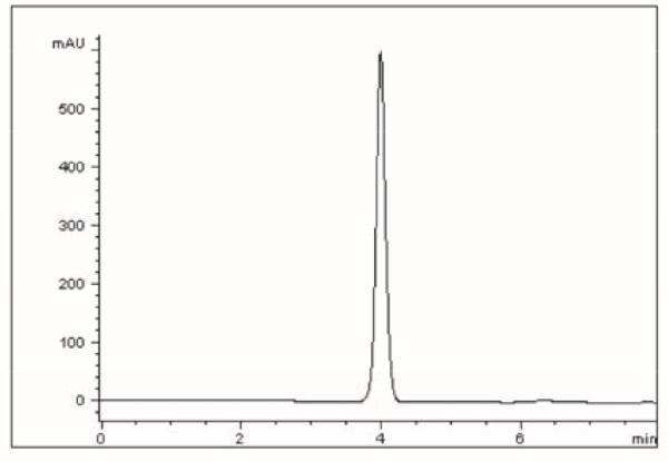 Chromatogram for Keflex AppNote