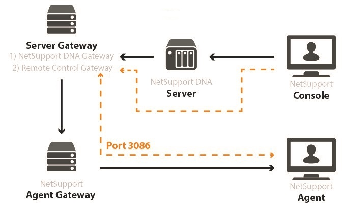 Remote control over the NetSupport DNA Gateway and