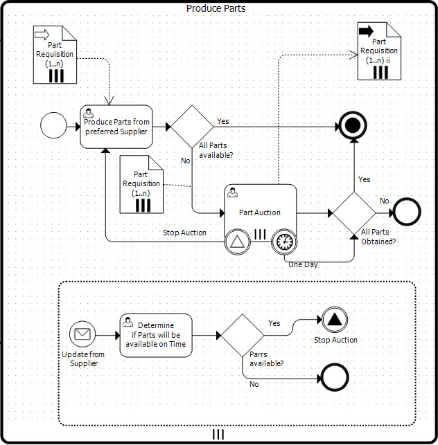 Introduction to BPMN Modeling