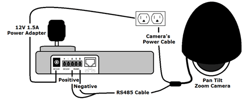 Ptz Controller With Dvr Wiring Diagram : 38 Wiring Diagram