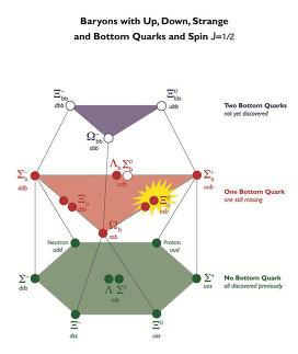Нейтральный прелестный кси-барион среди других барионов