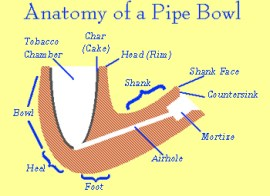 anatomy-of-pipebowl_350_255