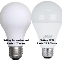 Standard Incandescent Bulbs Banned For 3-Way Lamps & Globe ...