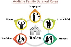 the family roles we