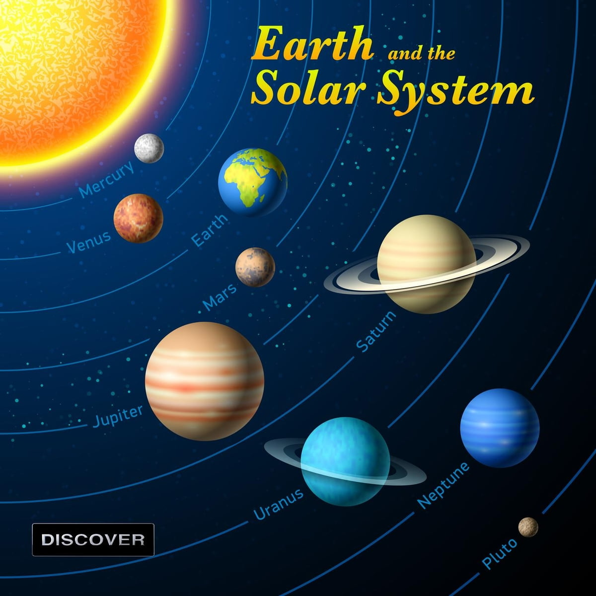 Earth And The Solar System Ebook By Discover