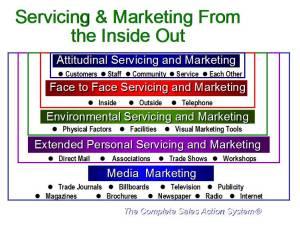 serviceandmarketing
