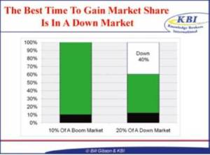 Graph - Gain A Market Share In A Tough Economy (2)