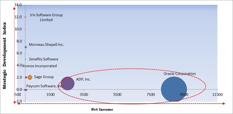 Cloud Based Payroll Software Market