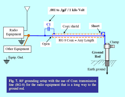 Rt100 Wiring Diagram Grounding Systems In The Ham Shack Paradigms Facts And
