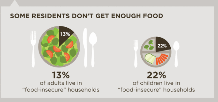 food-insecure