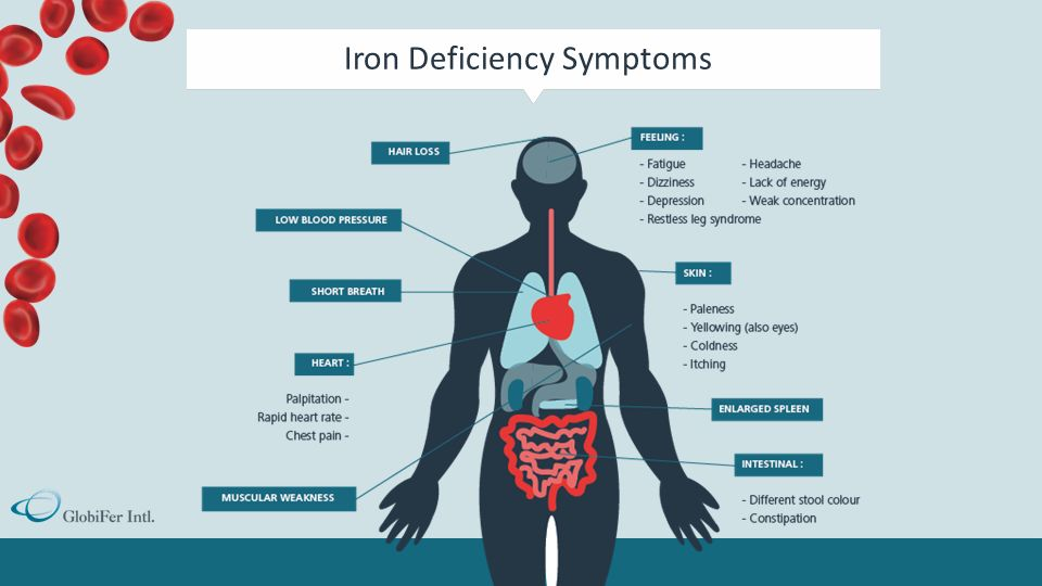 Iron Deficiency Anemia and Pica