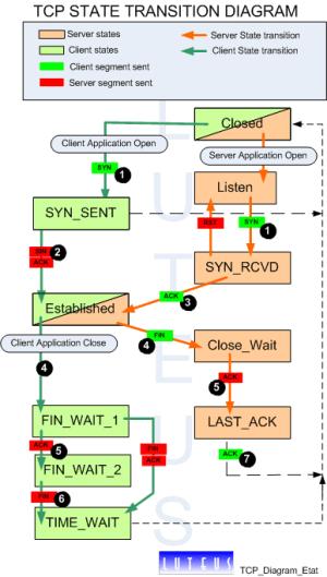 TCP IP, tcpdump, protocols, layers, packet tracing