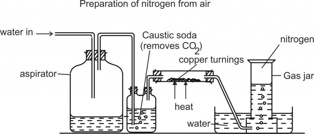 CHEMISTRY DIAGRAM * KCPE-KCSE
