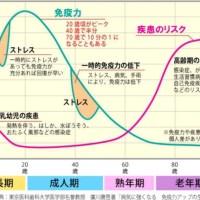 体温を上昇させる事の意義と長寿の条件