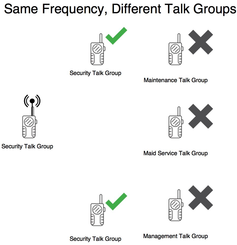 Dmr Learning Series Talk Groups Kd8twg. I Won't Have To Bother The Maintenance People With Radio Traffic They Don't Care About Here's A Simple Diagram Of How This Works. Wiring. A Diagram How Radio Works At Scoala.co