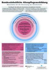Curriculum Altenpflege