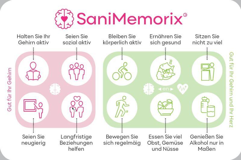 Tablettenstreifen SaniMemorix