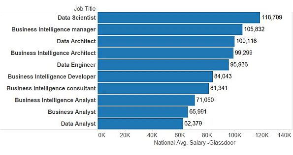 Salaries By Roles In Data Science And Business Intelligence