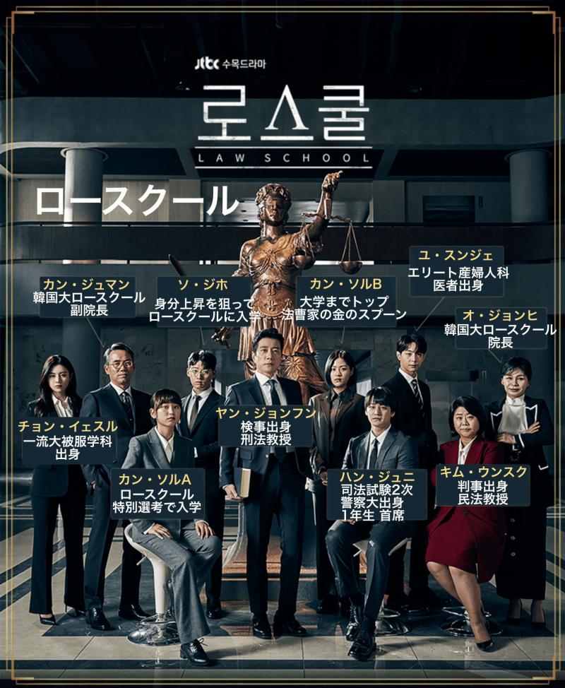 韓国ドラマロースクール|相関図