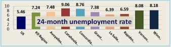 24-month unemployment