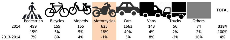 статистика аварий во франции 2013-2014