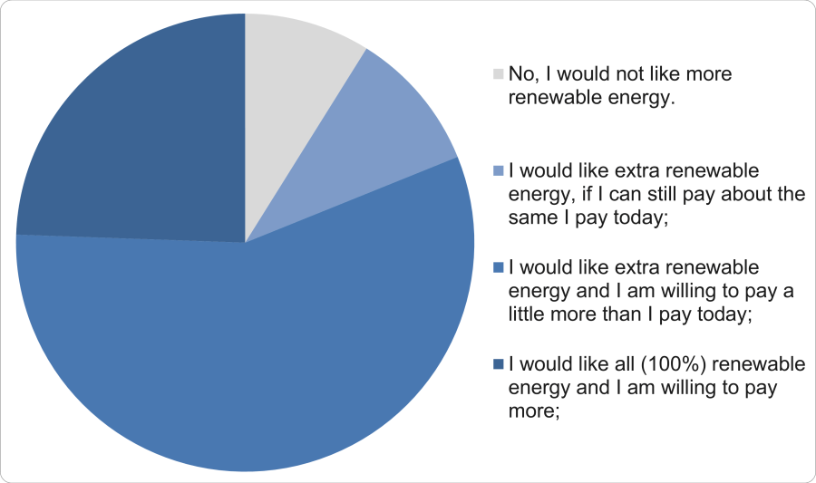 Graph showing survey responses to the Renewable energy vs price question.
