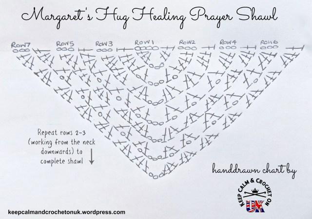 Margaret-Shawl-Chart