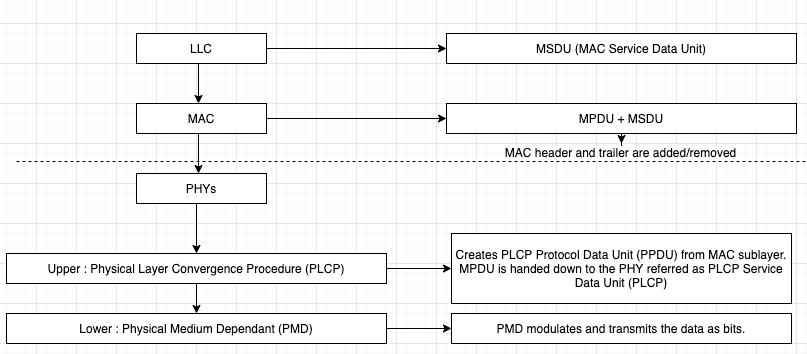 Upper : Physical Layer Convergence Procedure (PLCP)  Lower : Physical Medium Dependant (PMD)  MSDU (MAC service Data Unit)  MPDU + MSDU  MAC header and trailer are added,'removed  creates PLC? Protocol Data Unit (PPDIJ) from MAC sublayer.  MPDU is handed down to the PHY referred as PLCP Service  Data Unit (PLC?)  PMD modulates and transmits the data as bits.