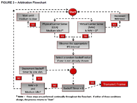 """FIGURE 3  — Arbitration Flowchart  is clear  idle F  """"S inte rval  it one is  timer one slot.  to  (NAV)  Is NAV O•  Transmit Frame"""