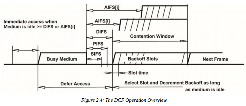 Immediate access when  Medium is idle DIFS or AlFSti1  Busy Medium  Defer Access  AIFS  AIFS(iJ  DIFS  PIFS  SIFS  Contention Window  Backoff Slots  Slot time  Next Frame  Select Slot and Decrement Backoff as long  as medium is idle  Figure 2.4: The DCF Operation Overview