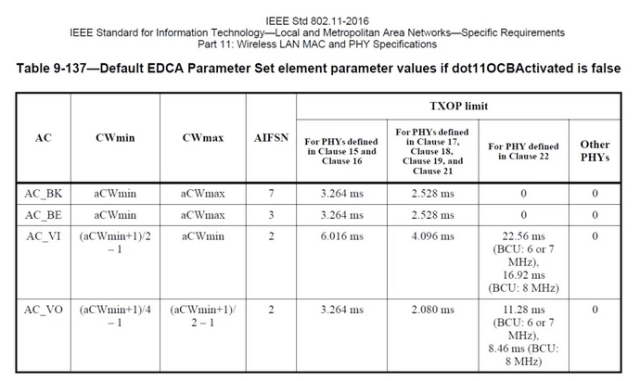 """IEEE Std 802.11-2016  IEEE Standard for Information Technolog—ocal and Metropolitan Area Networks—Specific Requirements  part 1 1: Wreless LAN MAC and PHY Specifications  Table 9-137—Default EDCA parameter Set element parameter values if dot110CBActivated is false  T.xop limit  AC BK  AC BE  AC VI  AC VO  aCW min  ac Wmin  (aCWmin + I  (a CWmin+  CW max  a CWmax  a CWmax  ac Wmin  (a C Wmin+ I  denned  in Clauw IS  16  3.264 ms  3.2""""ms  6.016 ms  Fm, PHYS  Clause 17,  Clauw IS,  19.  2.52Sms  2.52Sms  4.096 ms  2.080 ms  For denned  in 22  22.56 ms  (BCU. 60r7  MHz).  16.92 ms  (BCU. S MHz)  1128 ms  (BCU 60r7  MHz).  S.46ms(BCU:  S MHz)  Other  PHYs"""