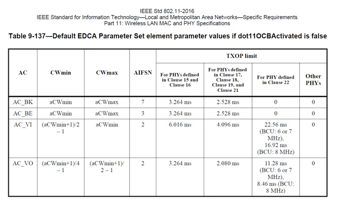 "IEEE Std 802.11-2016  IEEE Standard for Information Technolog—ocal and Metropolitan Area Networks—Specific Requirements  part 1 1: Wreless LAN MAC and PHY Specifications  Table 9-137—Default EDCA parameter Set element parameter values if dot110CBActivated is false  T.xop limit  AC BK  AC BE  AC VI  AC VO  aCW min  ac Wmin  (aCWmin + I  (a CWmin+  CW max  a CWmax  a CWmax  ac Wmin  (a C Wmin+ I  denned  in Clauw IS  16  3.264 ms  3.2""ms  6.016 ms  Fm, PHYS  Clause 17,  Clauw IS,  19.  2.52Sms  2.52Sms  4.096 ms  2.080 ms  For denned  in 22  22.56 ms  (BCU. 60r7  MHz).  16.92 ms  (BCU. S MHz)  1128 ms  (BCU 60r7  MHz).  S.46ms(BCU:  S MHz)  Other  PHYs"