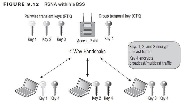 FIGURE 9.12  Key 1  RSNA within a BSS  Group temporal key (GTK)  Key 2  Key 4  Key 3 Access Point  4-Way Handshake  Keyl Key 4  Key2 Key4  Keys 1, 2, and 3 encrypt  unicast traffic  Key 4 encrypts  broadcast/multicast traffic  Key3 Key4