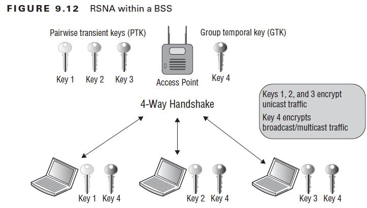 FIGURE 9.12  Key 1  RSNA within a BSS  Group temporal key (GTK)  Key 2  Key 4  Key 3 Access Point  4-Way Handshake  Keyl Key 4  Key2 Key4  Keys 1, 2, and 3 encrypt  unicast traffic  Key 4 encrypts  broadcast/multicast traffic  Key3 Key4