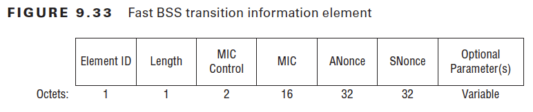FIGURE 9.33  Fast BSS transition information element  Element ID  Length  Octets:  MIC  Control  2  MIC  16  ANonce  32  SNonce  32  Optional  Parameter(s)  Variable