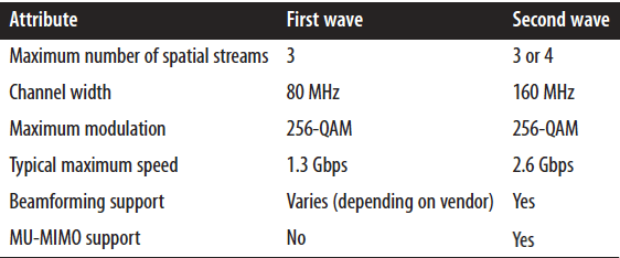 Attribute  Maximum number of spatial streams  Channel width  Maximum modulation  Typical maximum speed  Beamforming support  MU-MIMO support  First wave  3  80 MHz  256-QAM  1.3 Gbps  Varies (depending on vendor)  Second wave  3 or 4  160 MHz  256-QAM  26 Gbps  Yes  Yes