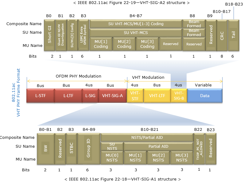 < IEEE 802.11ac Figure 22-19—VHT-SIG-A2 structure >  32  83  84-87  SU VHT-MCS/MU[1-3] coding  SU VHT-MCS  eam  Formed  Formed  Rese rved  Variable  818-823  BIO-B17  u  Composite Name  SU Name  MU Name  Bits  8 us  L-STF  BO-BI  Composite Name  SU Name  MU Name  Bits  Coding  OFDM PHY Modulation  MU[2]  Coding  MUC3]  Rese rved  Coding  VHT Modulation  Bus  L-LTF  83  4us  VHT  L-SIG  84 ag  8 us  VHT-SIG-A  NSTS  MUCO]  NSTS  Bus  BIO-B2  NSTS/Partial AID  Partial AID  822  823  MU[I]  NSTS  MU[2]  N STS  MUC3]  N STS  < IEEE 802.1 lac Figure 22-18—  VHT-SIG  -Al structure >