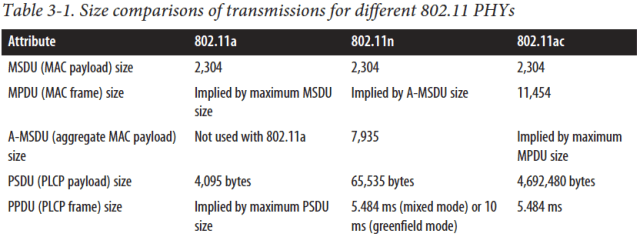 Table 3-1. Size comparisons of transmissions for different 802.11 PHYs  Attribute  MSDU (MAC payload) size  MPDU (MAC frame) size  A-MSDU (aggregate MAC payload)  sue  PSDU (PLO payload) size  PPDU frame) size  802.11a  2,304  Implied by maximum MSDU  Size  Not used with 802.1 la  4,095 bytes  Implied by maximum PSDU  size  802.11n  2,304  Implied by A-MSDU size  7,935  65,535 bytes  5.484 ms (mixed mode) or 10  ms (greenfield mode)  802.1 lac  2,304  11,454  Implied by maximum  MPDU size  bytes  5.484 ms