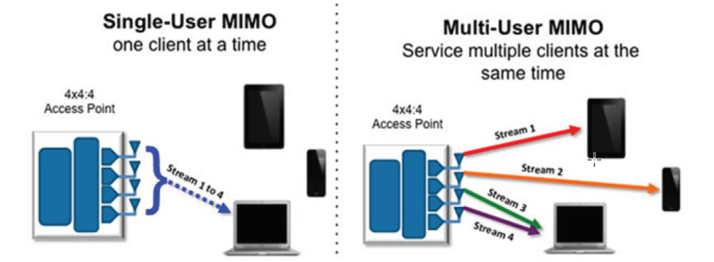 Machine generated alternative text: Single-User MIMO  one client at a time  Access Point  Multi-User MIMO  Service multiple clients at the  4x4  Access pent  same time  Stream 2