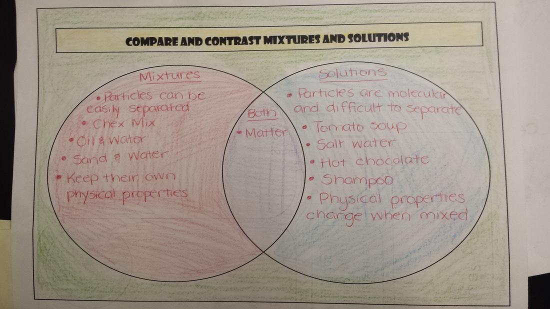 venn diagram mixtures and solutions